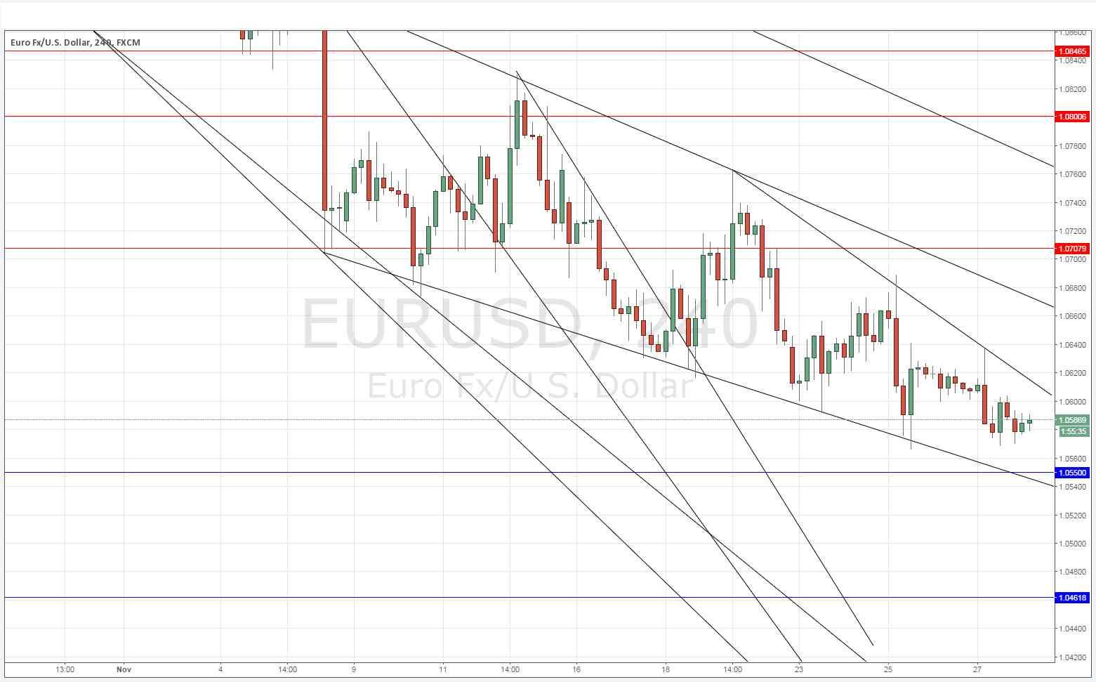Signal forex eur/usd