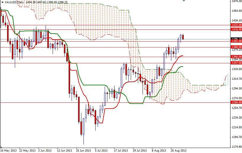 Cours de trading forex
