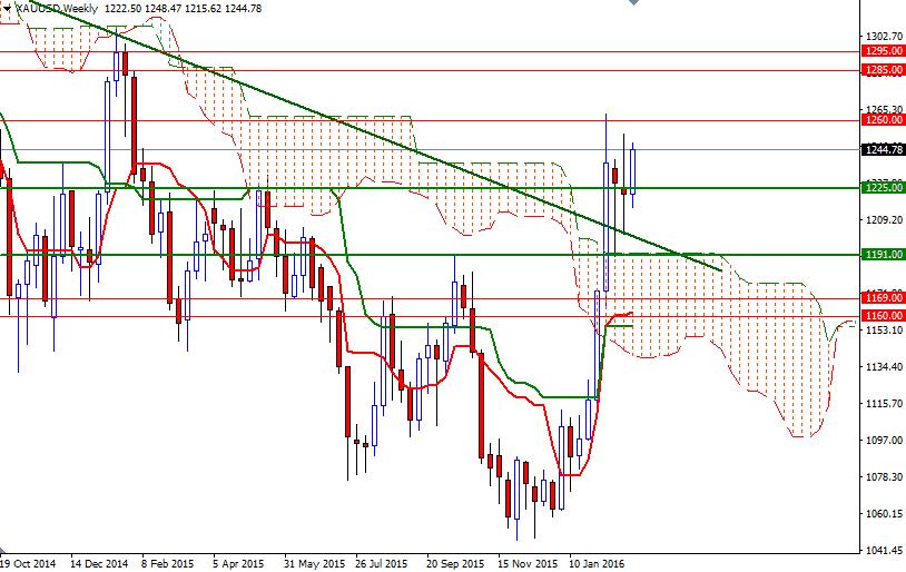 Forex march des devises