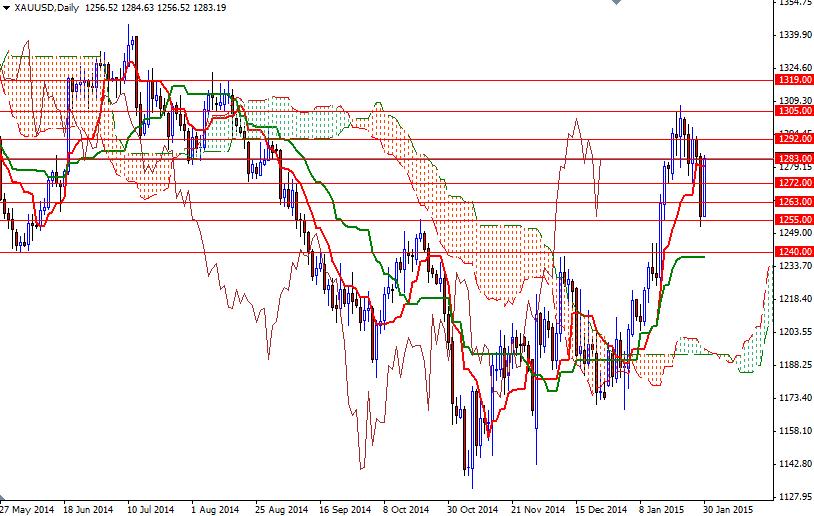 Cours de l'or gold forex